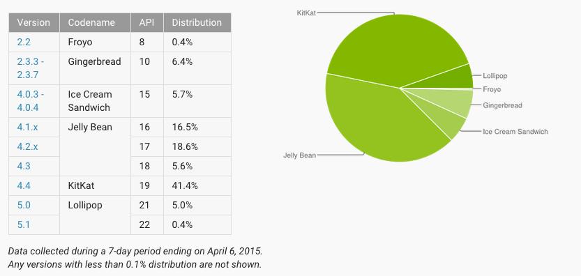 parts de marché Android