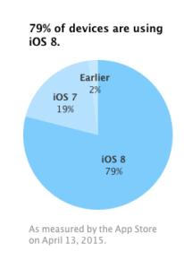 répartitions-iOS